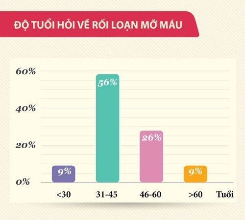 thac-mac-ve-roi-loan-mo-mau (2)